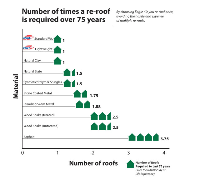 re-roof