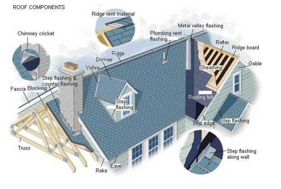 roof-components