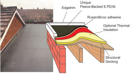 EPDM-Rubber-Single-Ply-Roofing