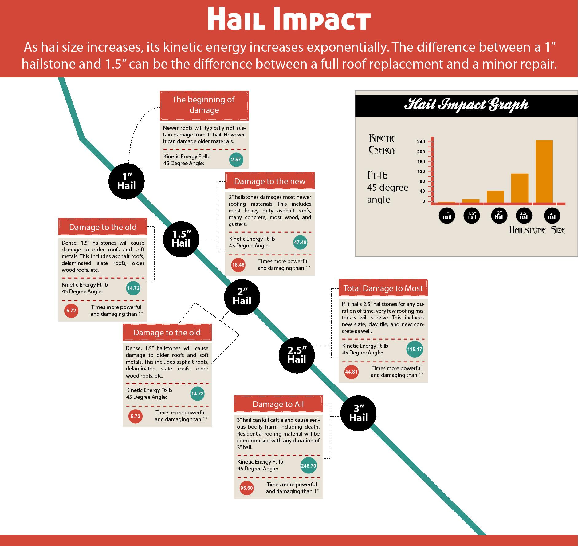 hailImpact